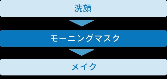 洗顔→モーニングマスク→メイク