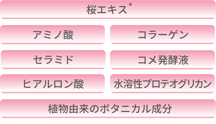 桜エキス※/アミノ酸/コラーゲン/セラミド/コメ発酵液/ヒアルロン酸/水溶性プロテオグリカン/セラミド/コメ発酵液/植物由来のボタニカル成分
