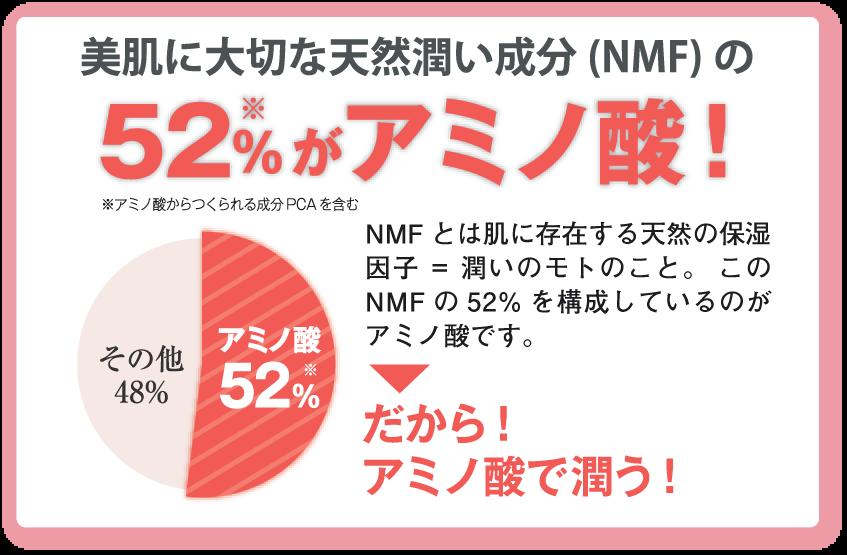 美肌に大切な天然潤い成分(NMF)の52%※がアミノ酸!